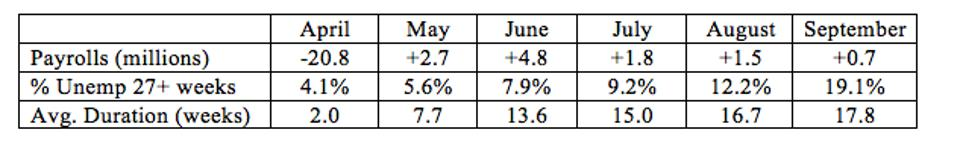 The percentage of the unemployed that have been unemployed for 27 weeks or more