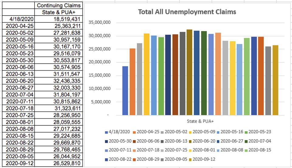Unemployment claims from April through Sept 12