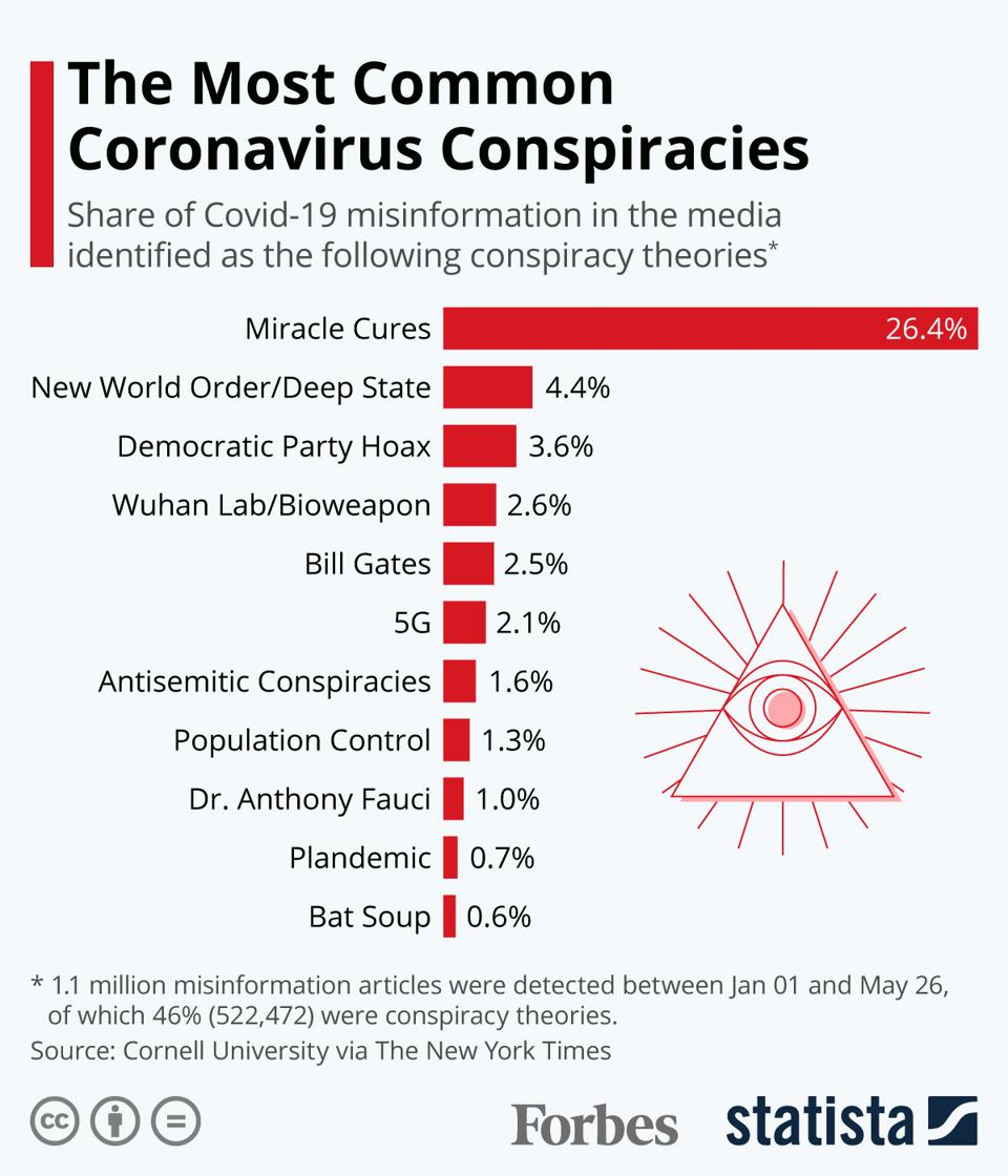 The Most Common Coronavirus Conspiracies