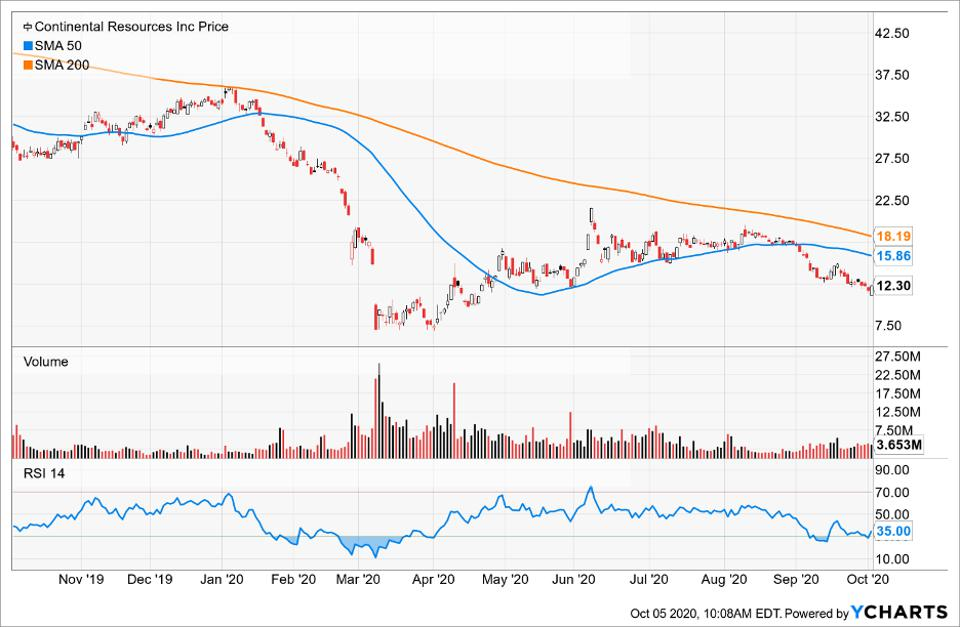 Simple Moving Average of Charles River Labs Intl Inc (CRL)