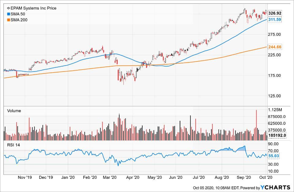 Simple Moving Average of EPAM Systems Inc (EPAM)