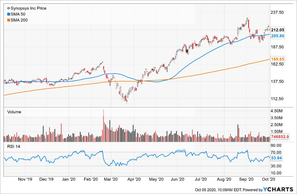 Simple Moving Average of Synopsys Inc (SNPS)