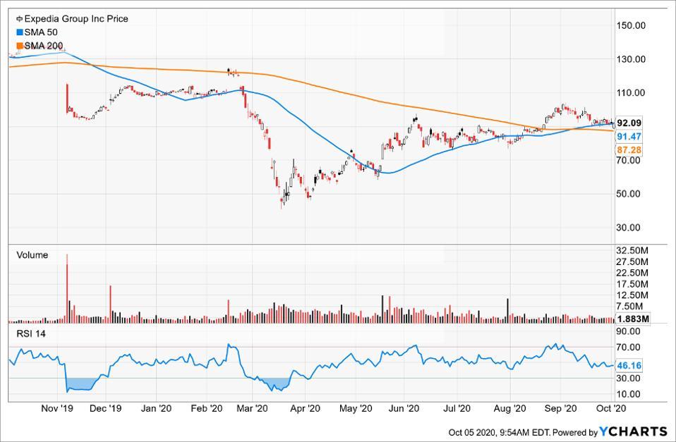 Simple Moving Average of Chevron Corp (CVX)