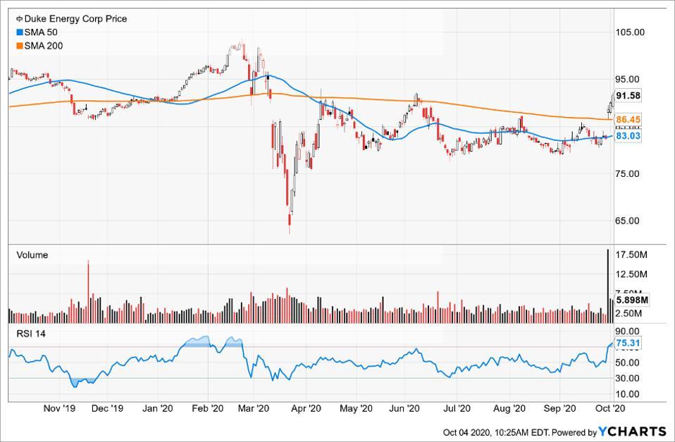Simple Moving Average of Duke Energy Corp (DUK)