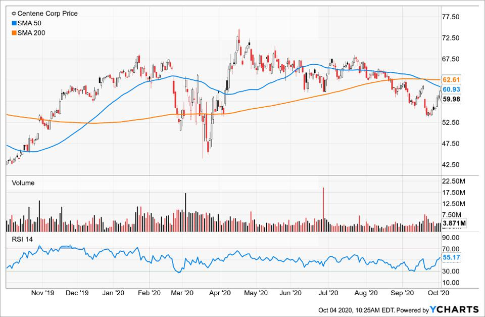 Simple Moving Average of Centene Corp (CNC)