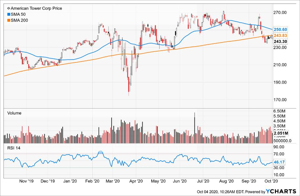 Simple Moving Average of American Tower Corp (AMT)