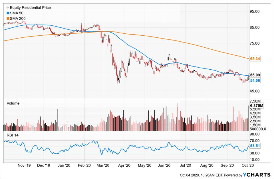Simple Moving Average of Equity Residential (EQR)