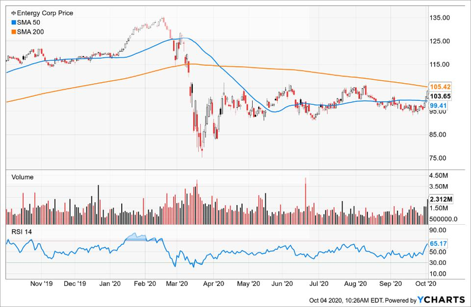 Simple Moving Average of Entergy Corp (ETR)