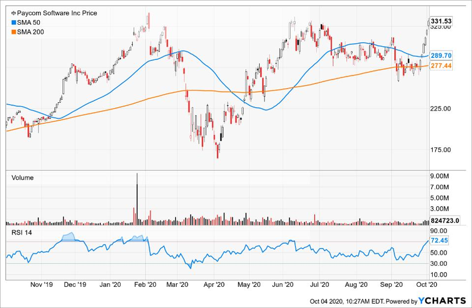 Simple Moving Average of Paycom Software (PAYC)