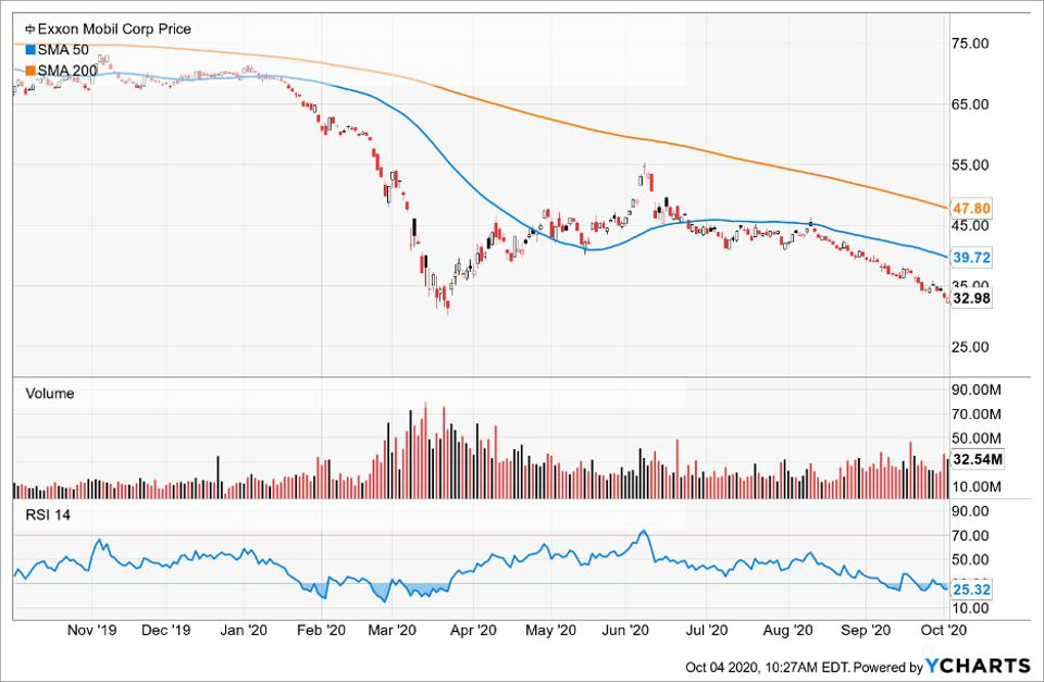 Simple Moving Average of Exxon Mobil Corp (XOM)