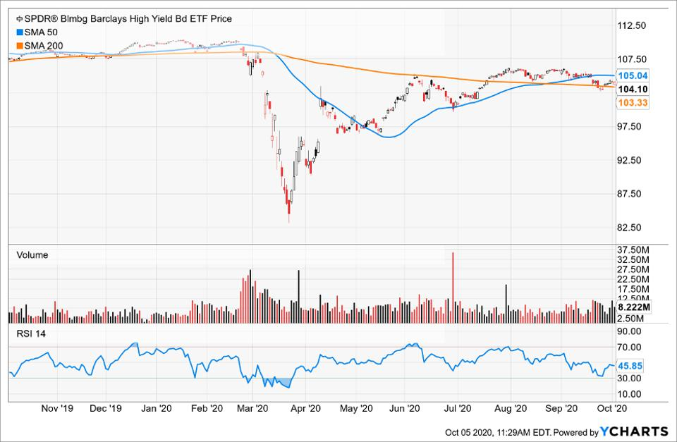 Simple Moving Average of SPDR Bloomberg Barclays High Yield Bond ETF (JNK)