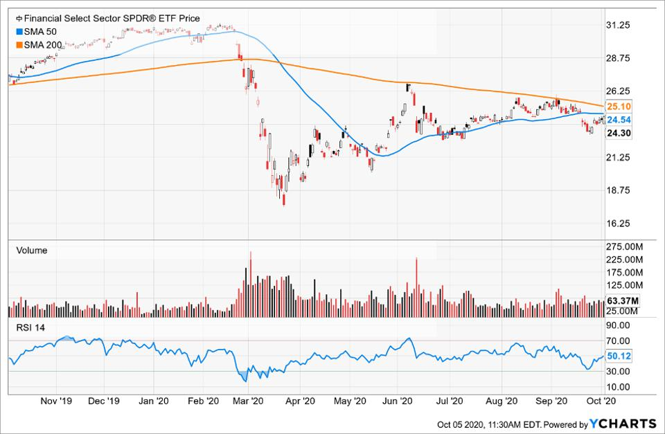 Simple Moving Average of Financial Select Sector SPDR Fund (XLF)