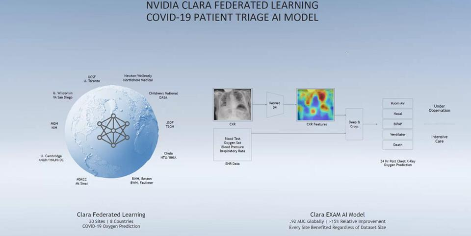 NVIDIA Clara's federated learning Covid-19 patient triage AI model.
