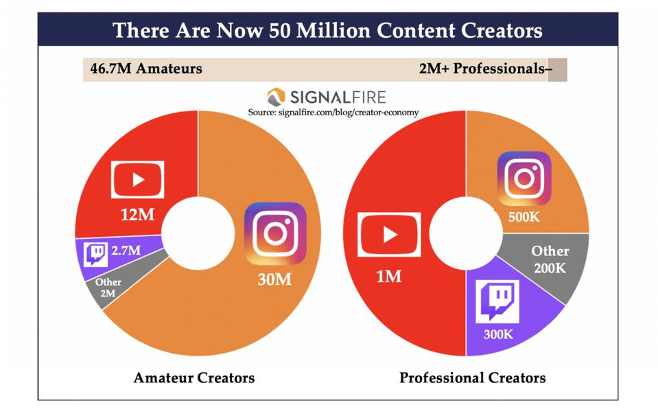 There are now over 50 million content creators on YouTube, Instagram, TikTok, Twitch, and other platforms.