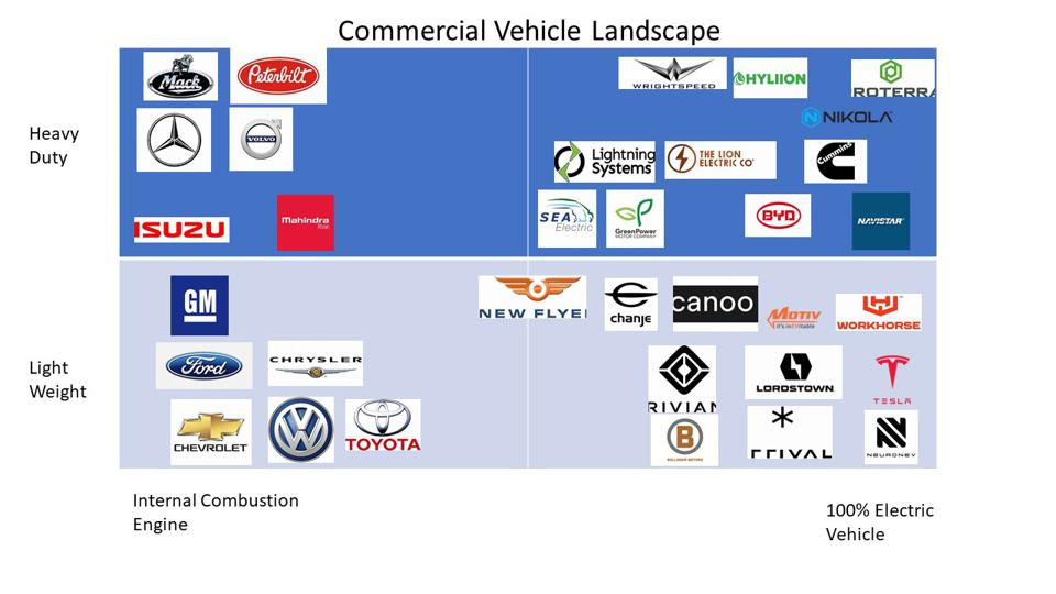 chart of various vehicle companies in light to heavy duty and fossil fuel to EV