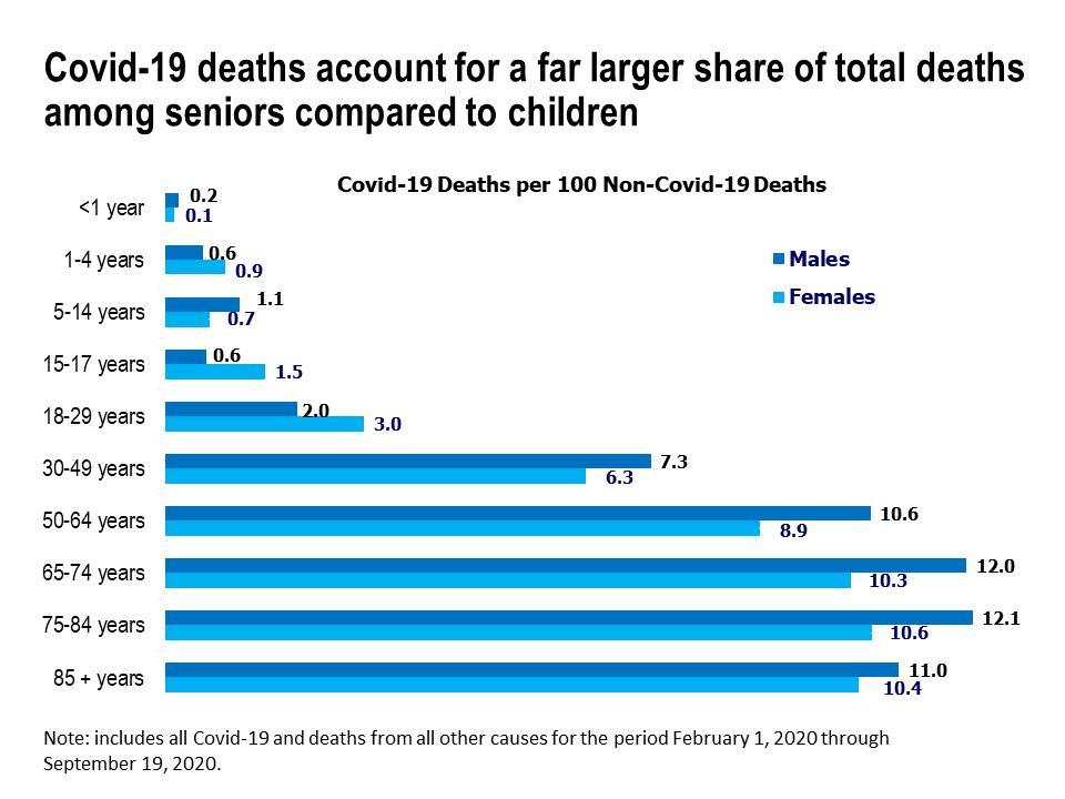 Covid-19 deaths per 100 non-covid-19 deaths
