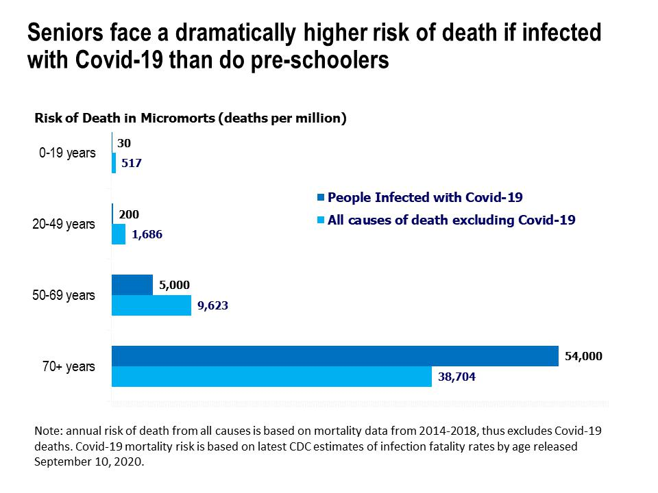 Risk of death in micromorts (deaths per million), by age, for people infected with Covid-19 and all causes of death excluding Covid-19