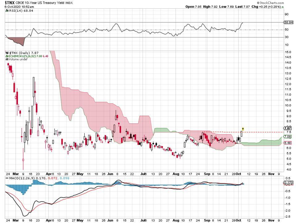 yields Treasuries rates