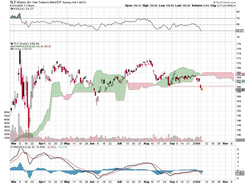 bonds yields Treasuries