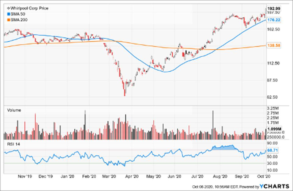 SImple Moving Average of Whirlpool Corp (WHR)