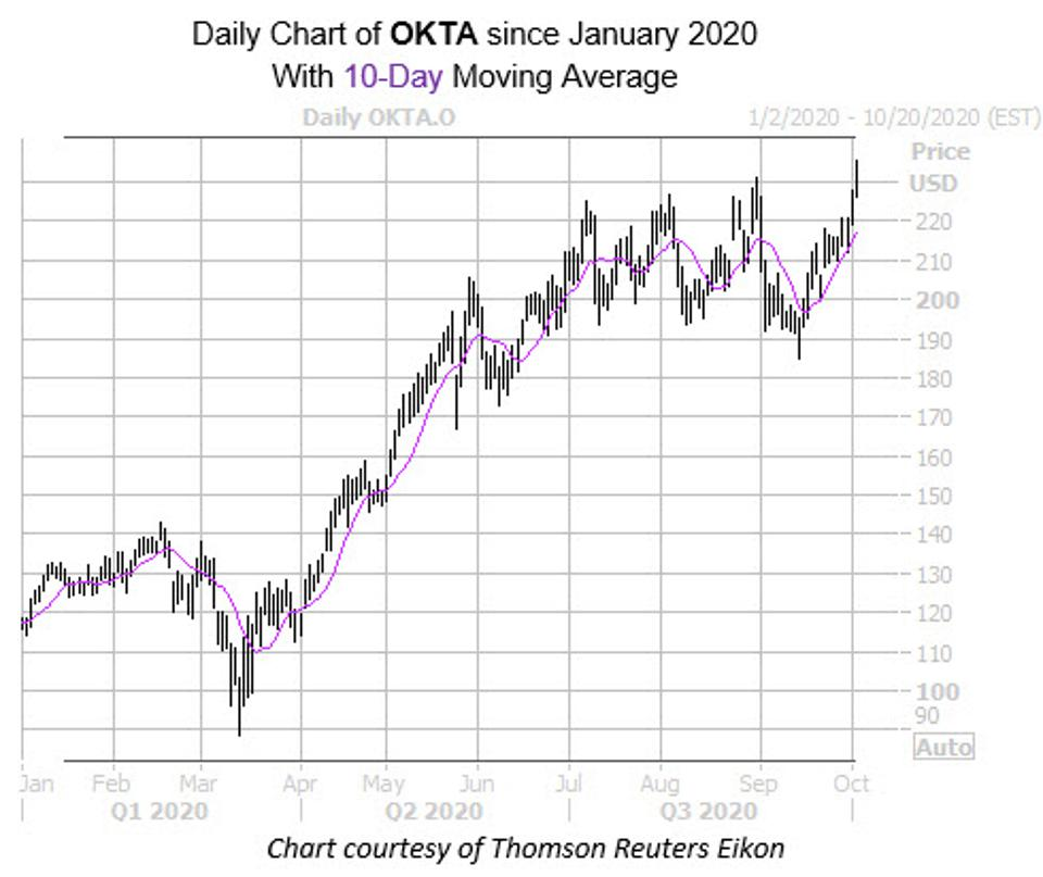 Daily chart of OKTA since January 2020 with 10-day moving average