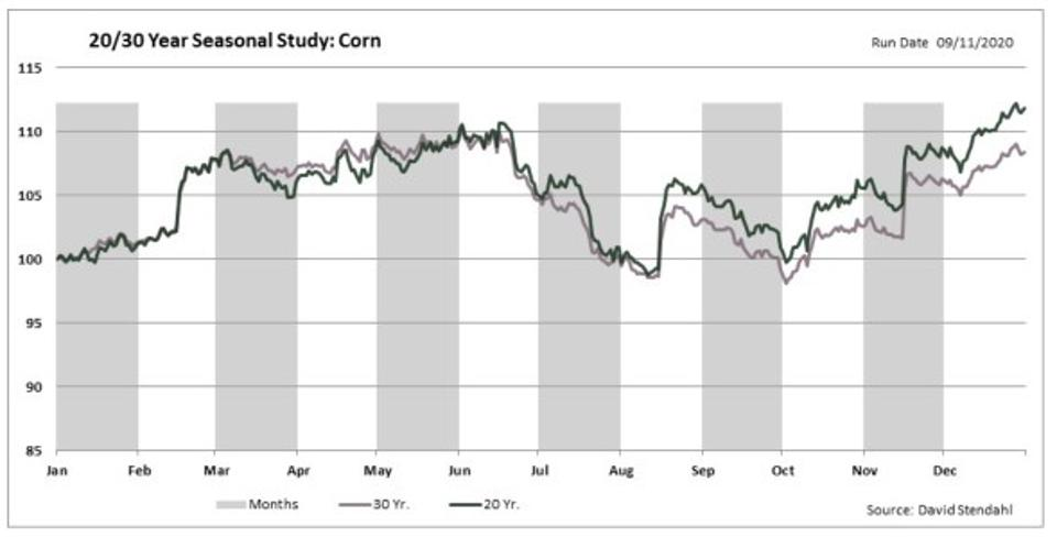 20 and 30 year average price chart of front month corn futures