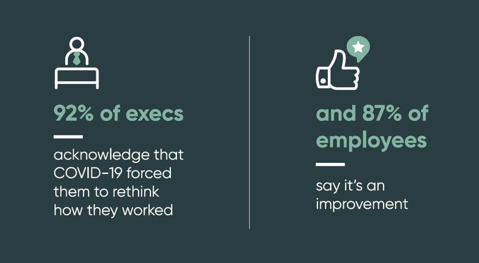 92% execs say COVID forced them to rethink work & 87% employees think it's an improvement