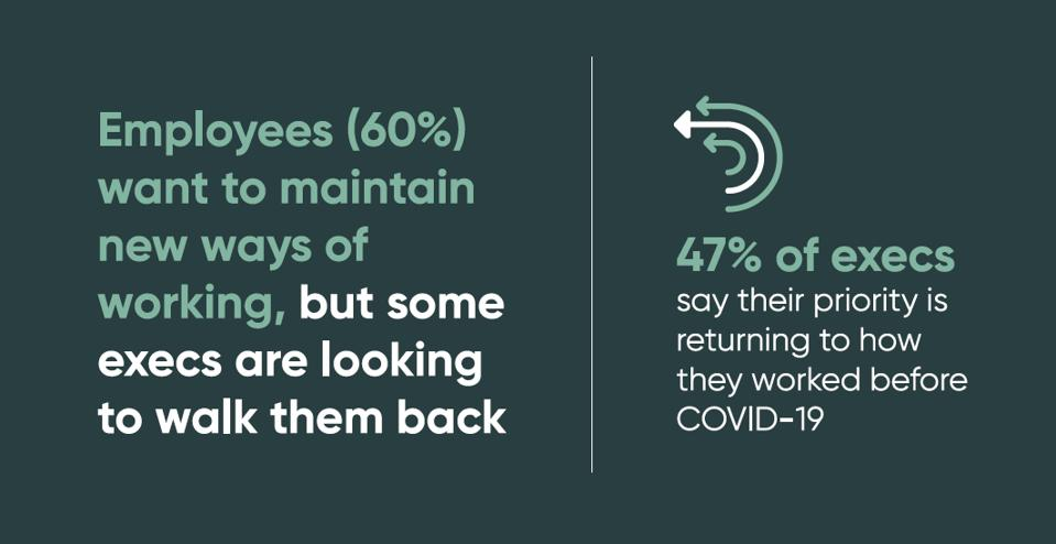 60% of employees want to maintain, but 47% of execs want to go back to pre-covid work