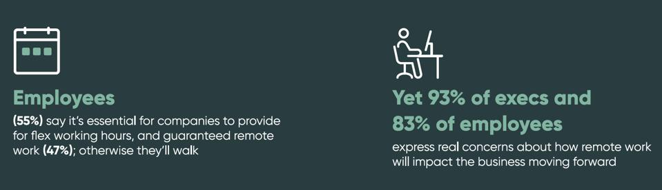 55% employees will walk if they can't WFH. 93% execs and 83% worry about productivity