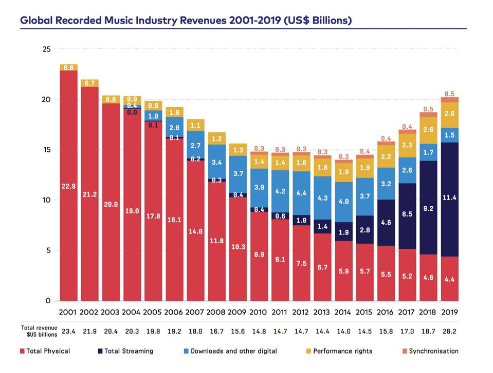 Global Recorded Music Industry Revenue 2001-2019