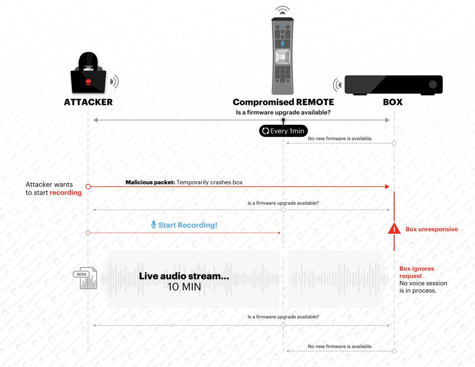 recording audio with the compromised remote