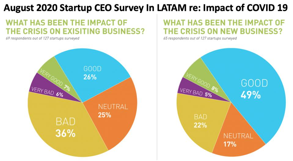 In a survey in August 2020, Latin American startup CEO's felt COVIC 19 had helped them get discovered & funded