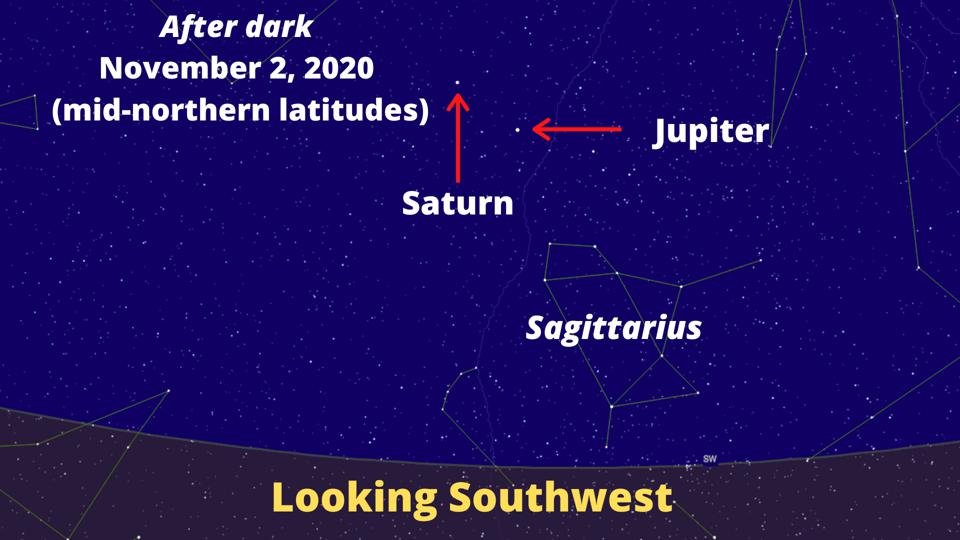 The positions of Jupiter and Saturn in the night sky on November 2, 2020.