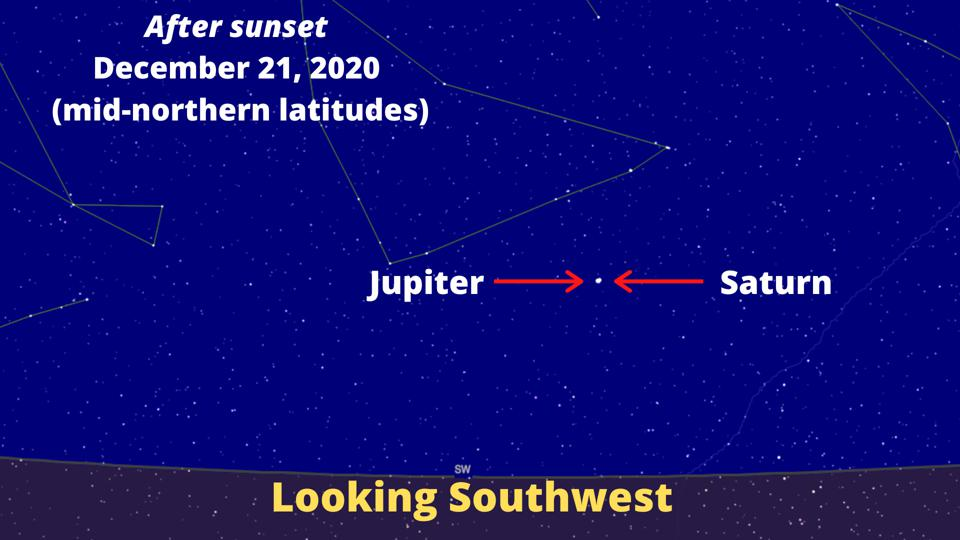 "On Monday, December 21, 2020 the Solar System's two giant planets will shine virtually as one bright point of light in the closest ""Great Conjunction"" since 1623."