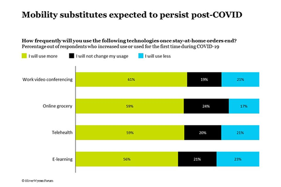 Survey says: People will keep using mobility substitutes even after a Covid-19 vaccine