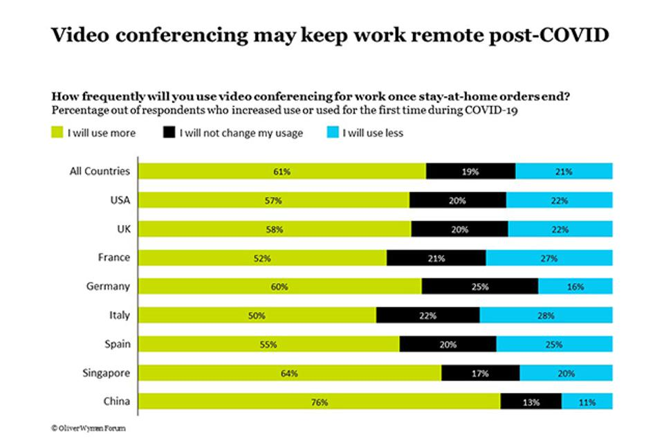 What various countries think about video conferencing
