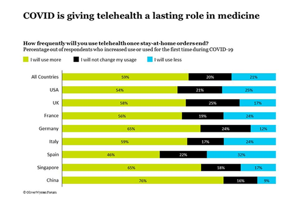 China stands out in its acceptance of telehealth and other mobility substitutes