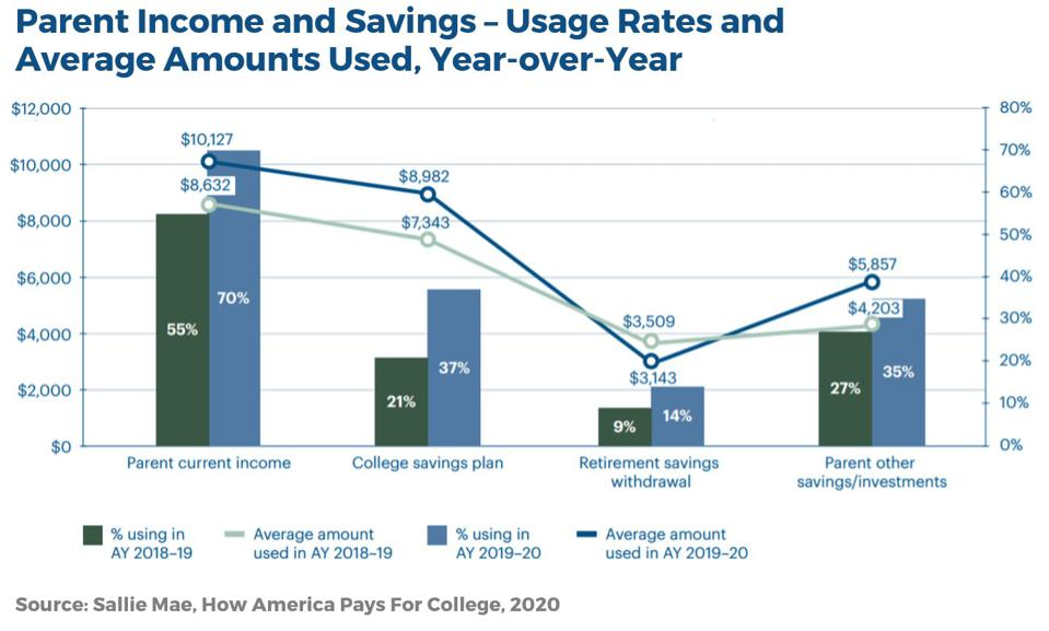 Parents are increasingly drawing on retirement savings for college expenses.
