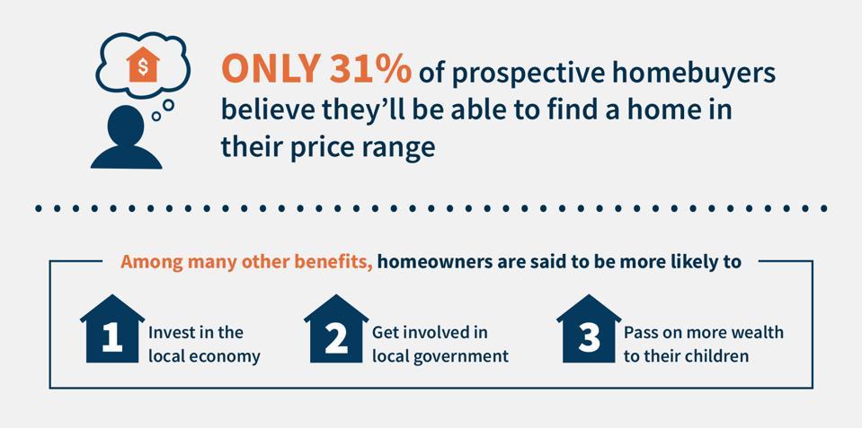 home price range chart