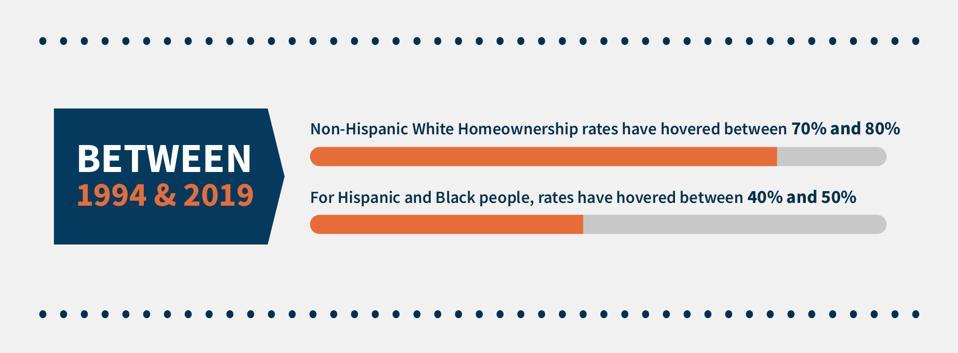 hispanic homeownership chart