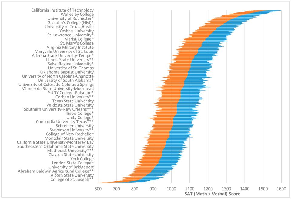 Graphical distribution of U.S. colleges and universities by SAT and ACT scores