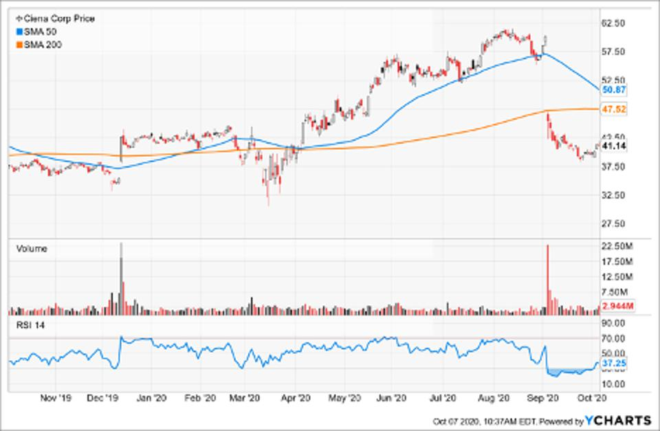 Simple Moving Average of Ciena Corp (CIEN)
