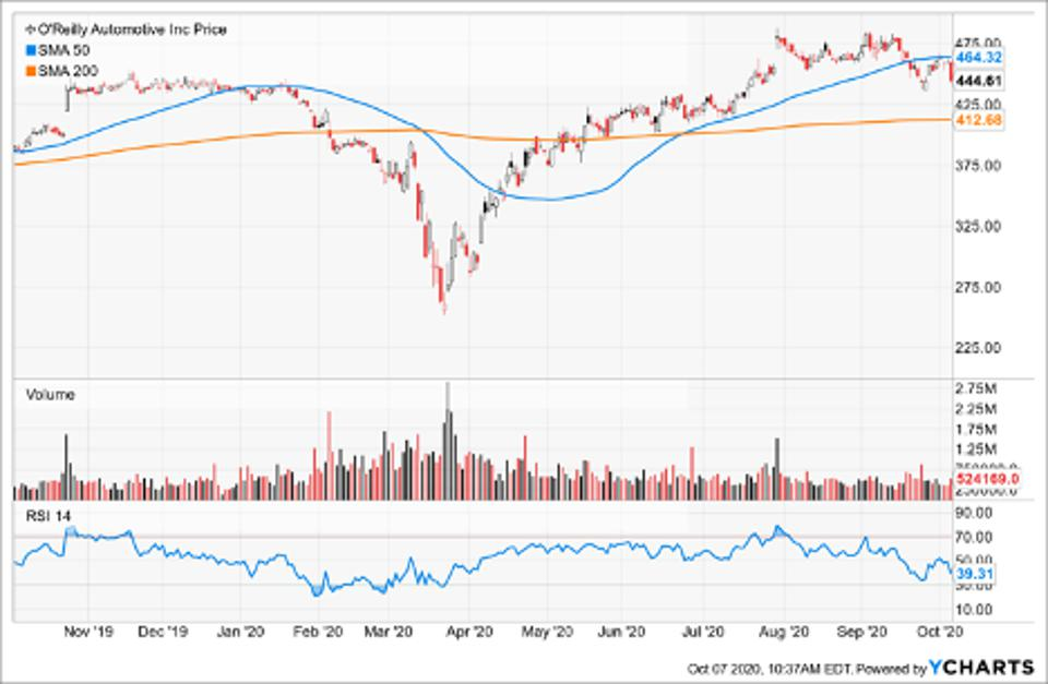 Simple Moving Average of O'Reilly Automotive Inc (ORLY)