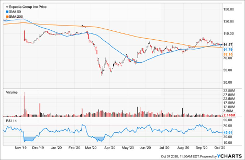 Simple Moving Average of Expedia Group Inc (EXPE)