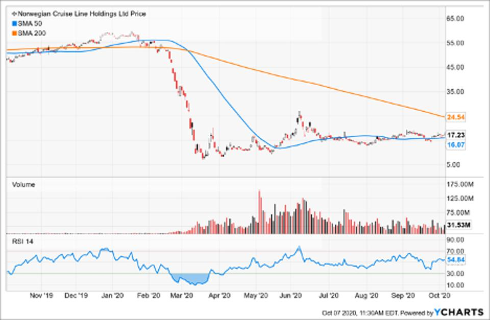 Simple Moving Average of Norwegian Cruise Line Hldgs (NCLH)