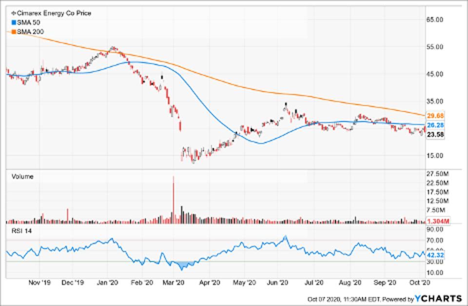 Simple Moving Average of Cimarex Energy Co (XEC)