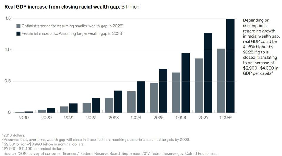 Closing the racial wealth gap would add 4-6% to U.S. GDP.