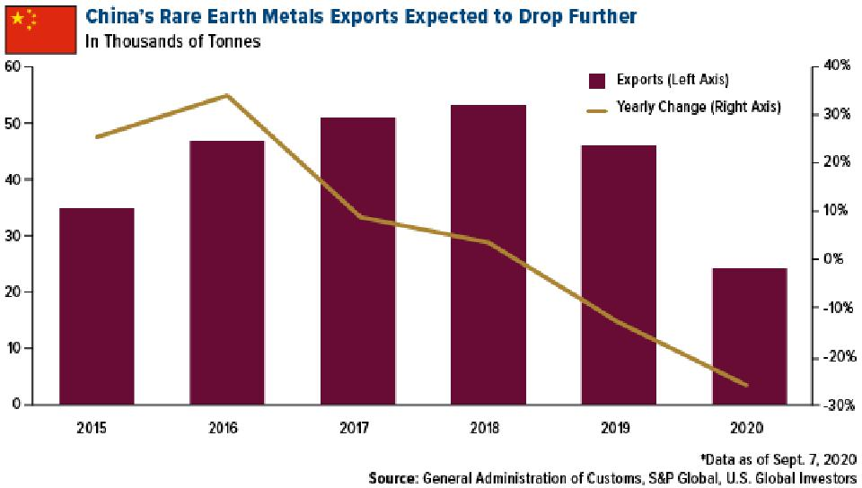 china's rare earth metals exports expected to drop further in 2020 and beyond
