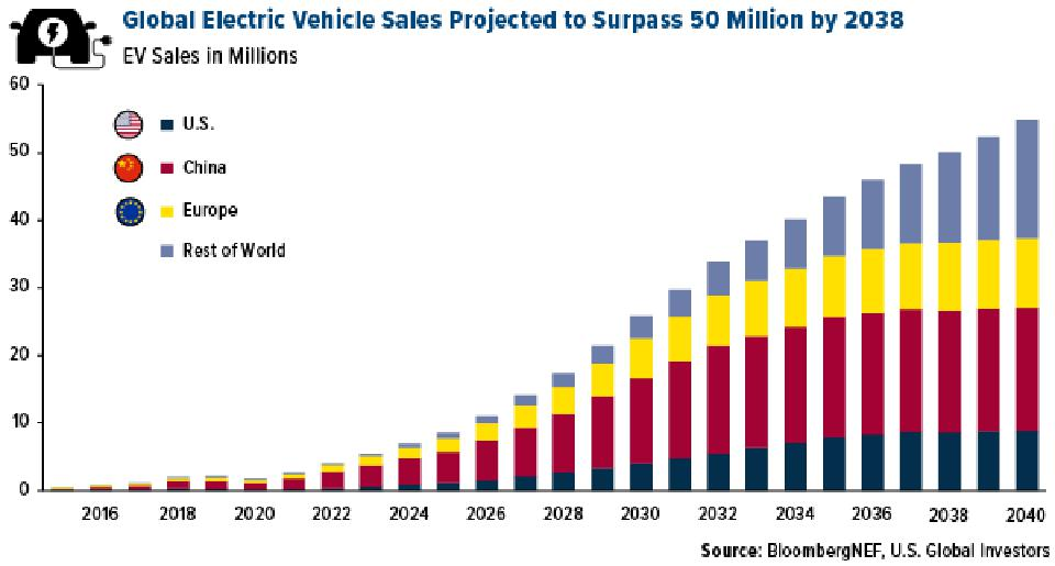 global electric vehicle sales projected to surpass 50 million by 2038