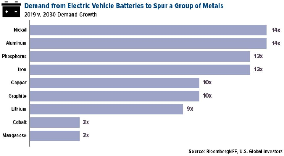 demand from electric vehicle batteries to spur a group of metals